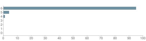 Chart?cht=bhs&chs=500x140&chbh=10&chco=6f92a3&chxt=x,y&chd=t:95,4,1,0,0,0,0&chm=t+95%,333333,0,0,10|t+4%,333333,0,1,10|t+1%,333333,0,2,10|t+0%,333333,0,3,10|t+0%,333333,0,4,10|t+0%,333333,0,5,10|t+0%,333333,0,6,10&chxl=1:|other|indian|hawaiian|asian|hispanic|black|white